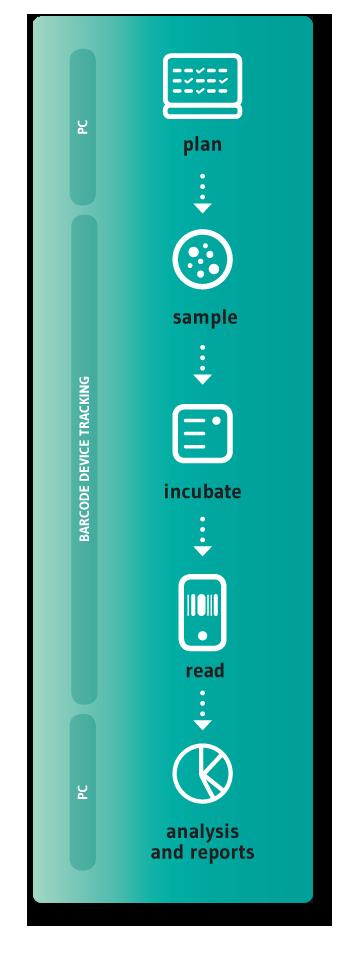 SherpaPharma process mobil