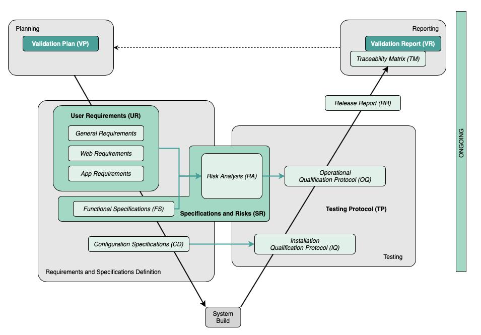 Validación sistema cloud - Cloud system validation